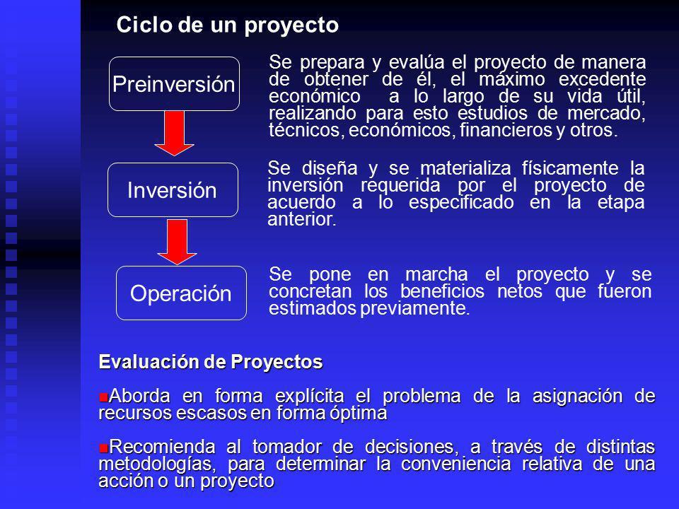 Ciclo de un proyecto Preinversión Inversión Operación