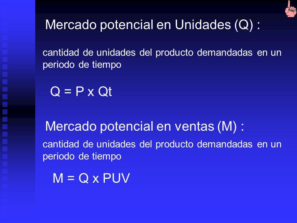 Mercado potencial en Unidades (Q) :