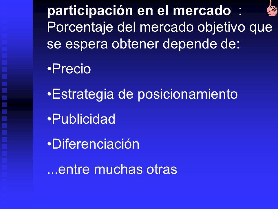 participación en el mercado : Porcentaje del mercado objetivo que se espera obtener depende de:
