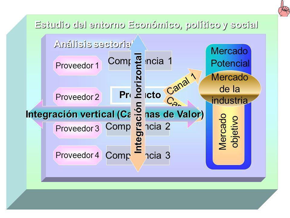 Integración horizontal Integración vertical (Cadenas de Valor)