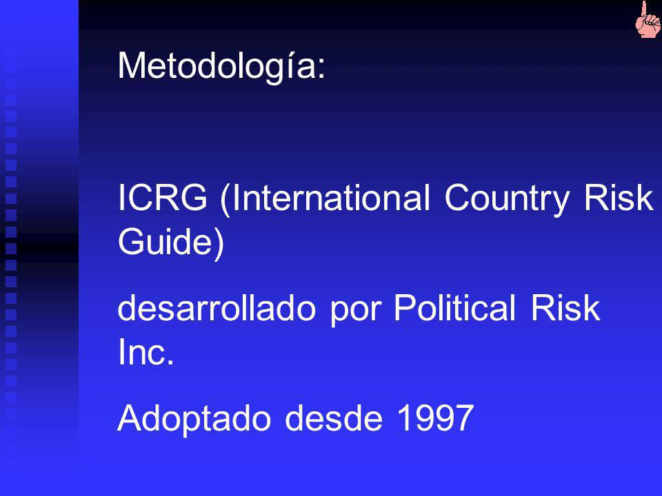 Metodología: ICRG (International Country Risk Guide) desarrollado por Political Risk Inc.