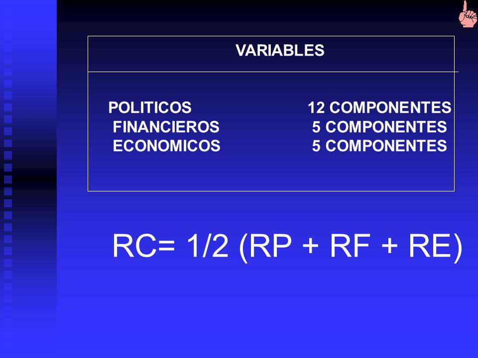 RC= 1/2 (RP + RF + RE) VARIABLES POLITICOS 12 COMPONENTES