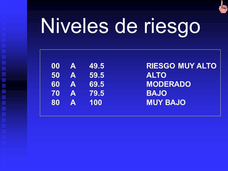 Niveles de riesgo 00 A 49.5 RIESGO MUY ALTO 50 A 59.5 ALTO