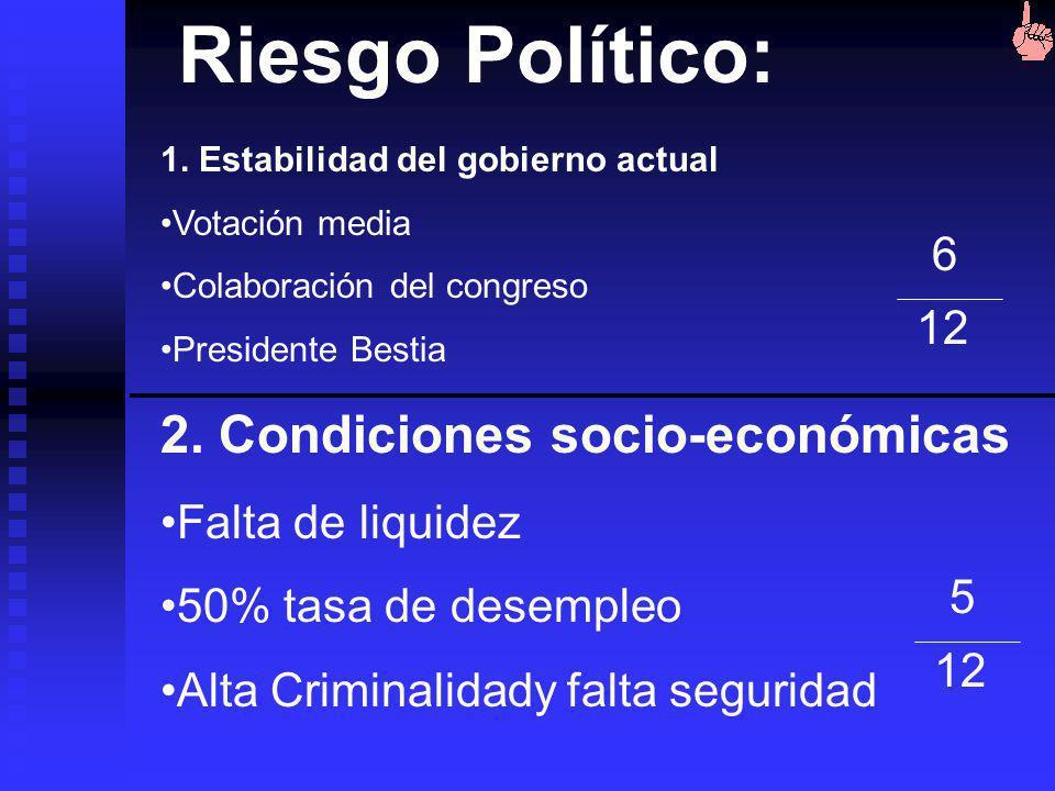 Riesgo Político: 2. Condiciones socio-económicas 6 12
