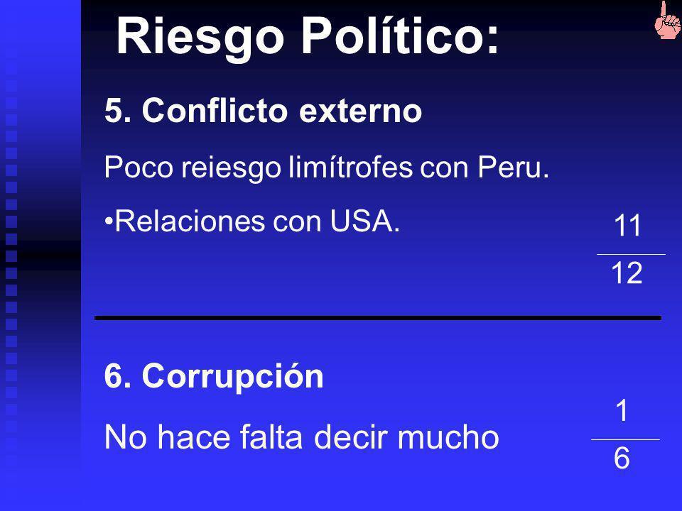 Riesgo Político: 5. Conflicto externo 6. Corrupción