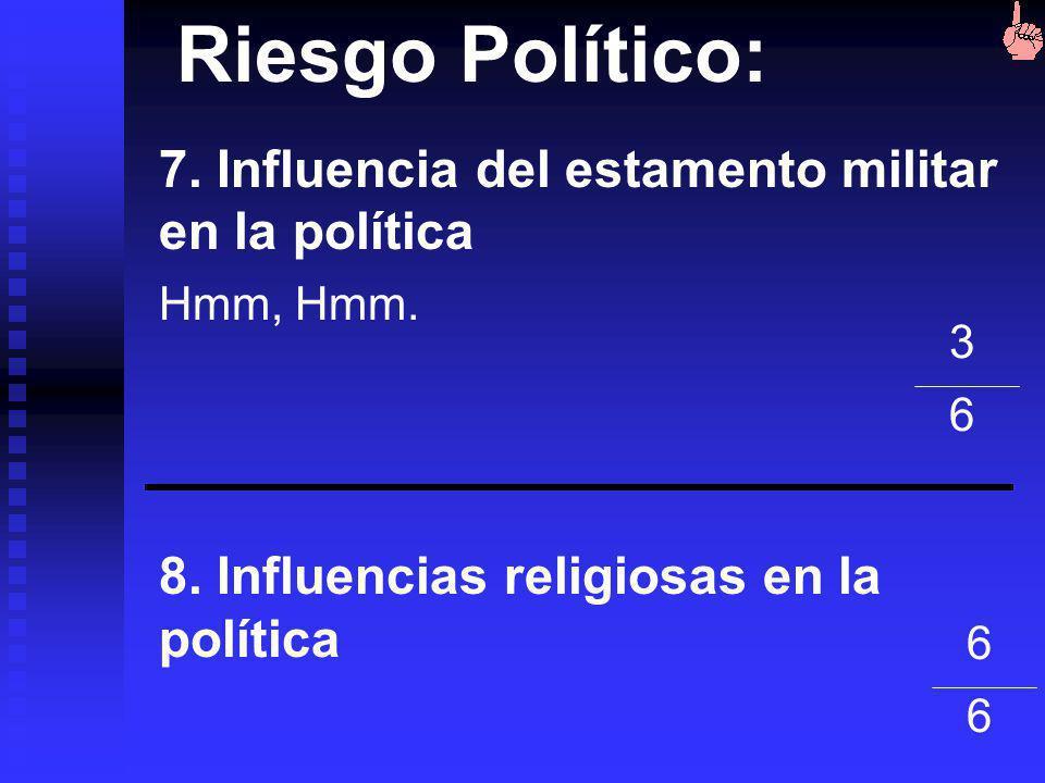 Riesgo Político: 7. Influencia del estamento militar en la política