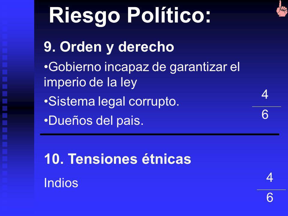 Riesgo Político: 9. Orden y derecho 10. Tensiones étnicas