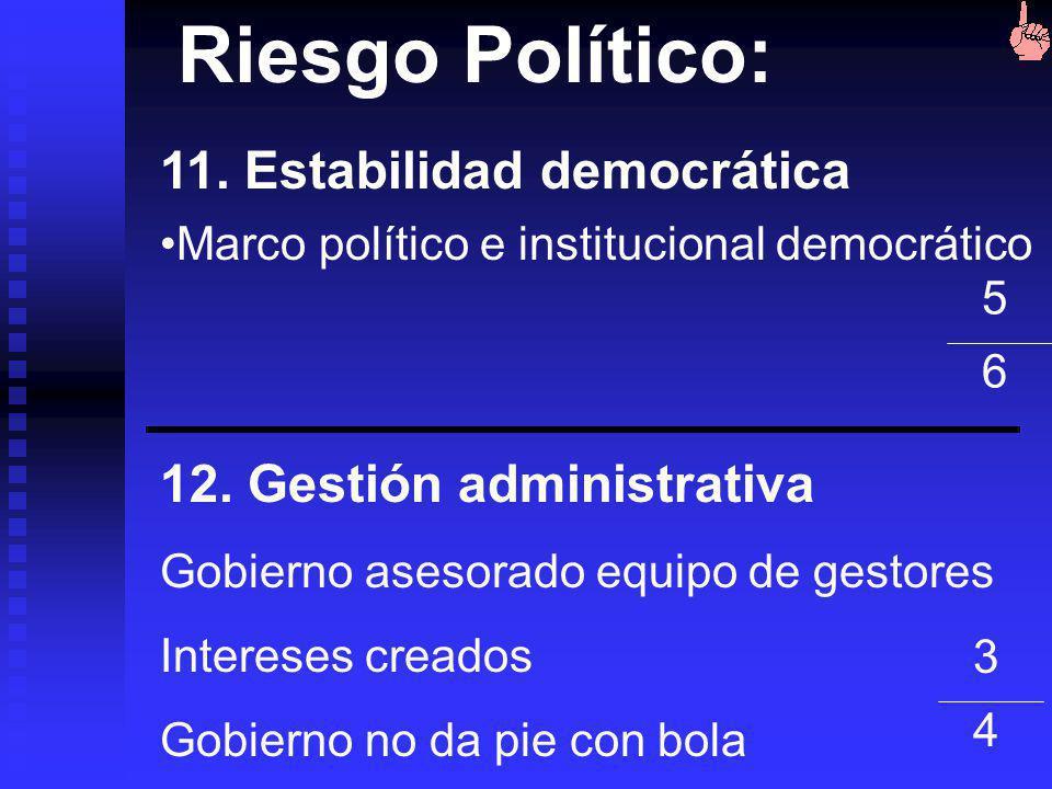 Riesgo Político: 11. Estabilidad democrática