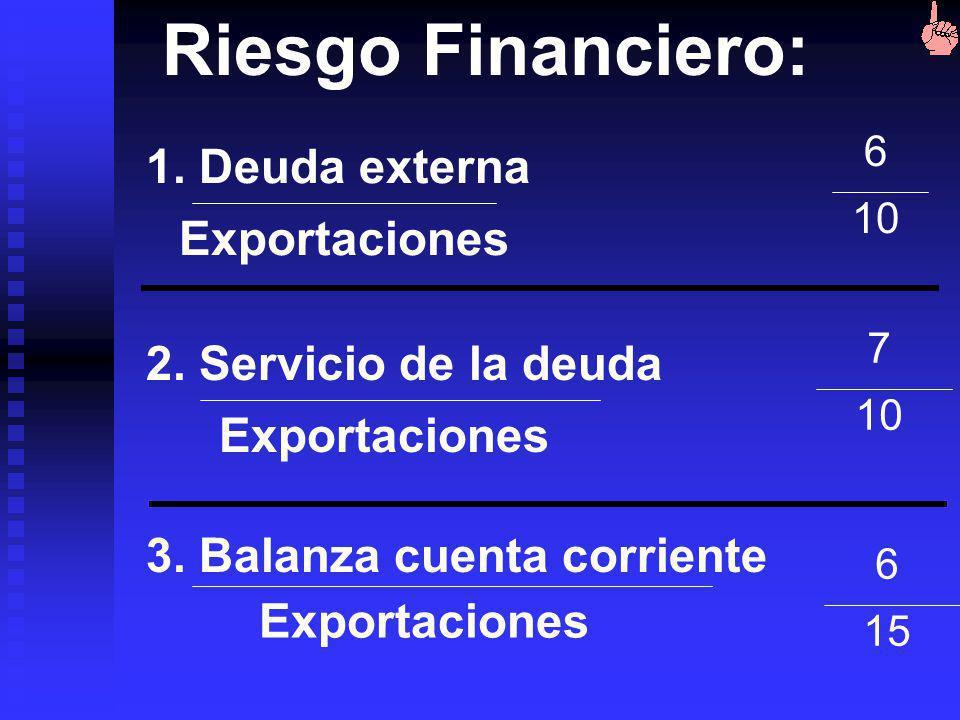 Riesgo Financiero: 1. Deuda externa Exportaciones