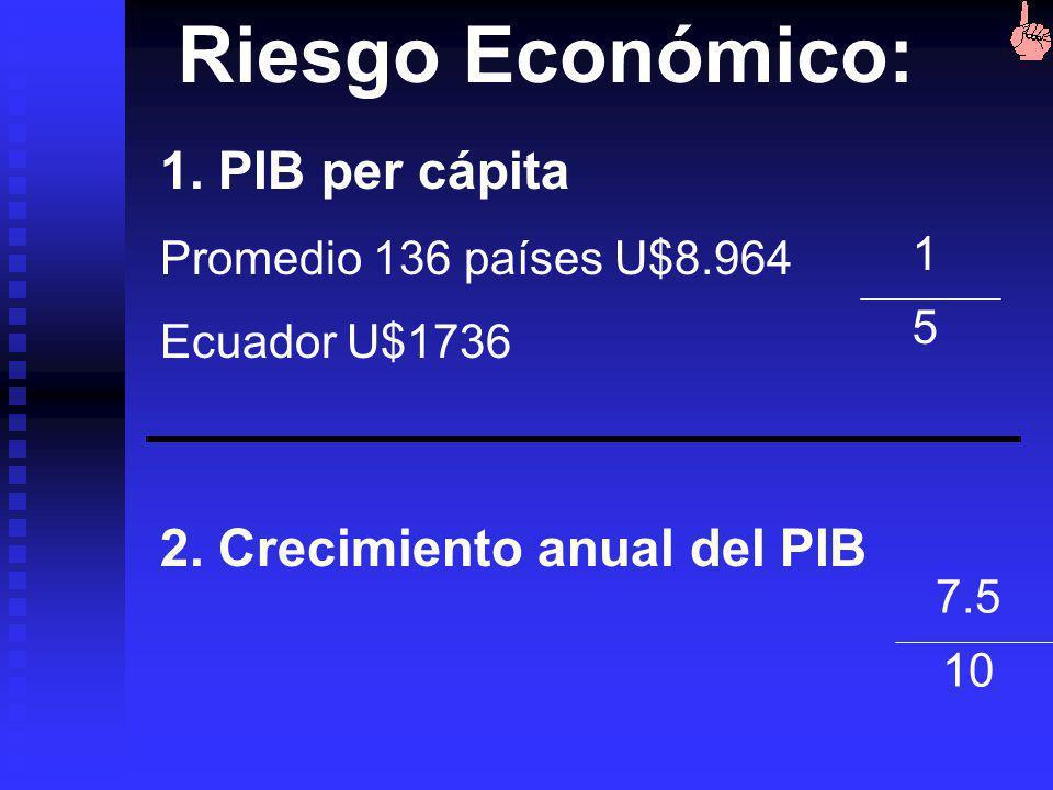 Riesgo Económico: 1. PIB per cápita 2. Crecimiento anual del PIB