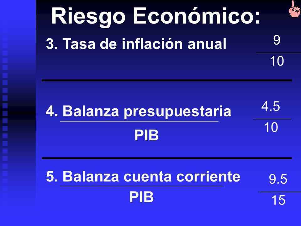 Riesgo Económico: 3. Tasa de inflación anual 4. Balanza presupuestaria