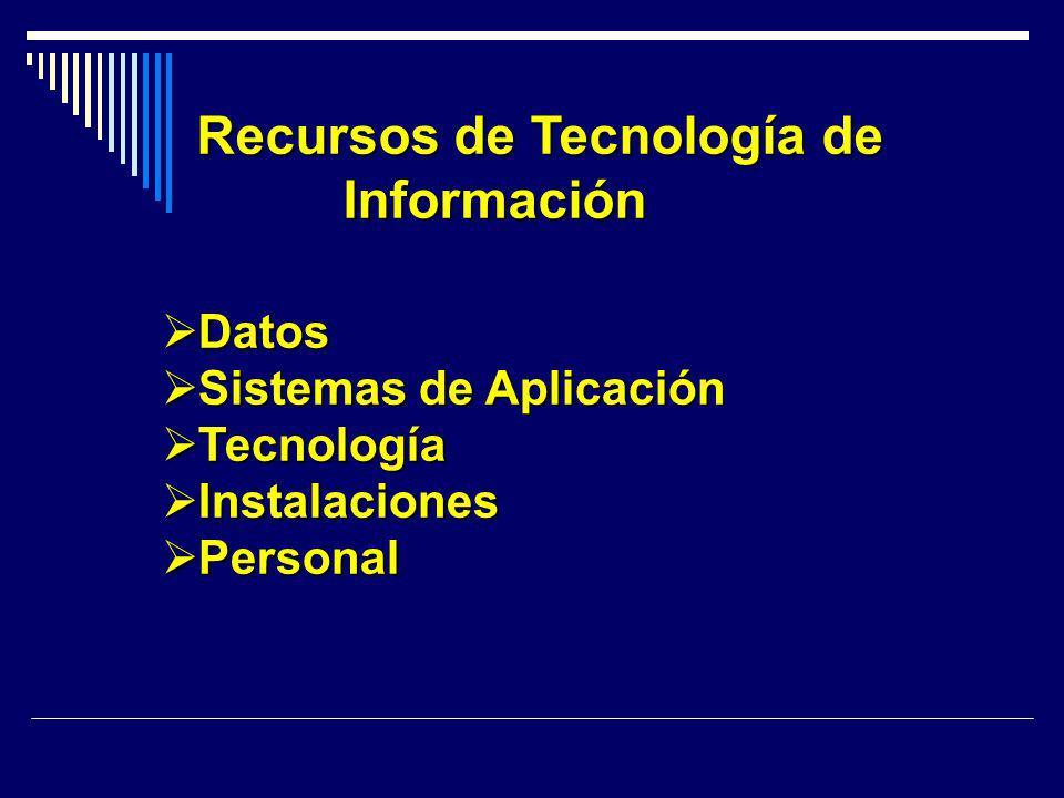 Recursos de Tecnología de