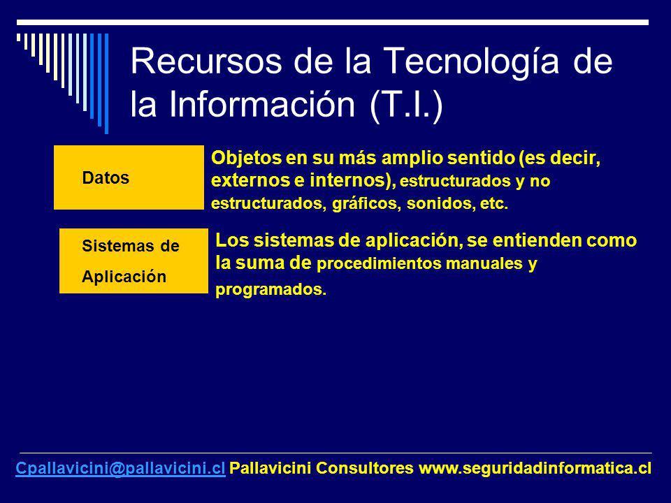 Recursos de la Tecnología de la Información (T.I.)
