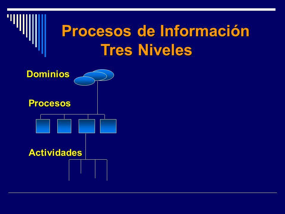 Procesos de Información