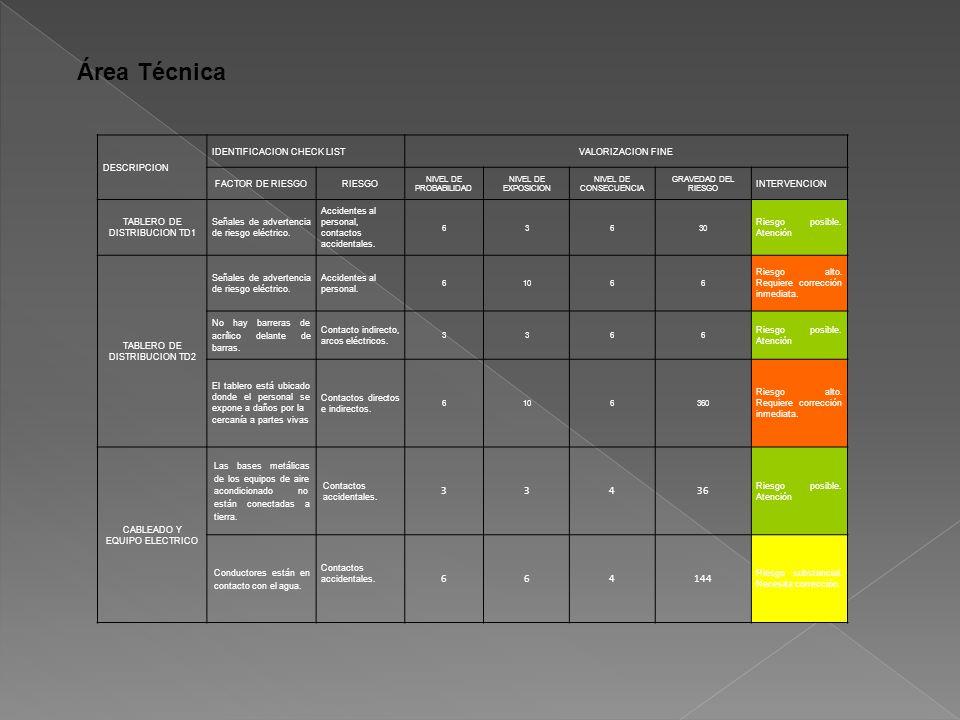 Área Técnica 4 36 144 DESCRIPCION IDENTIFICACION CHECK LIST