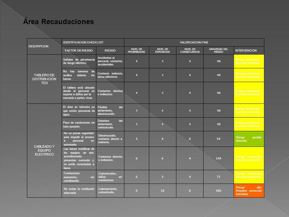 Área Recaudaciones TABLERO DE DISTRIBUCION TD3