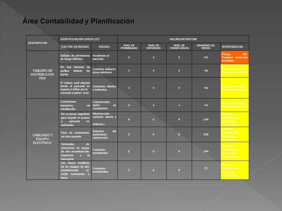 Área Contabilidad y Planificación