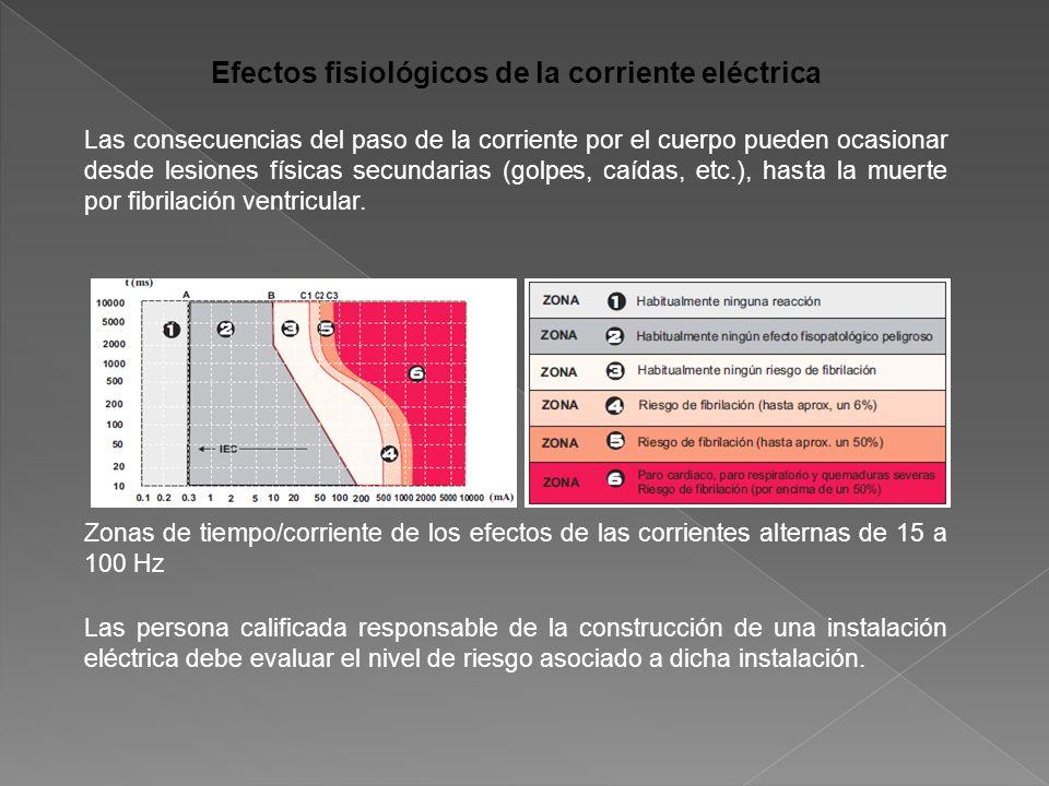 Efectos fisiológicos de la corriente eléctrica