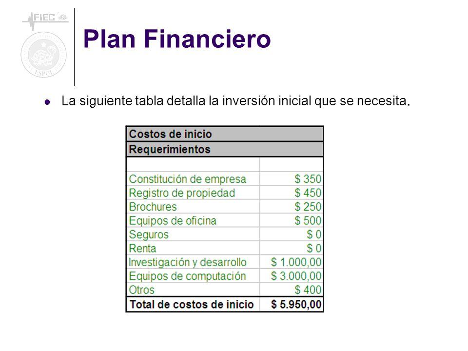 Plan Financiero La siguiente tabla detalla la inversión inicial que se necesita.
