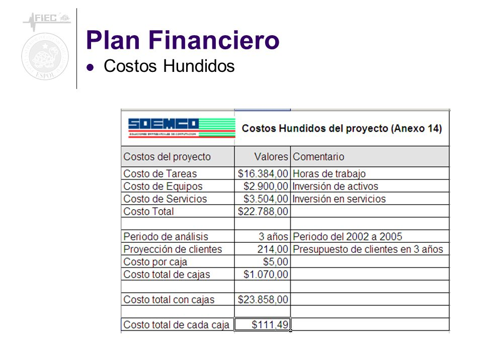 Plan Financiero Costos Hundidos
