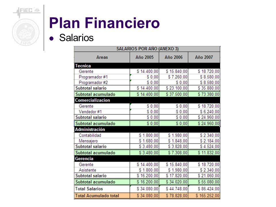 Plan Financiero Salarios