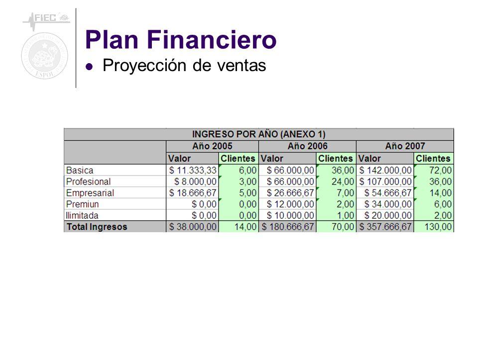 Plan Financiero Proyección de ventas