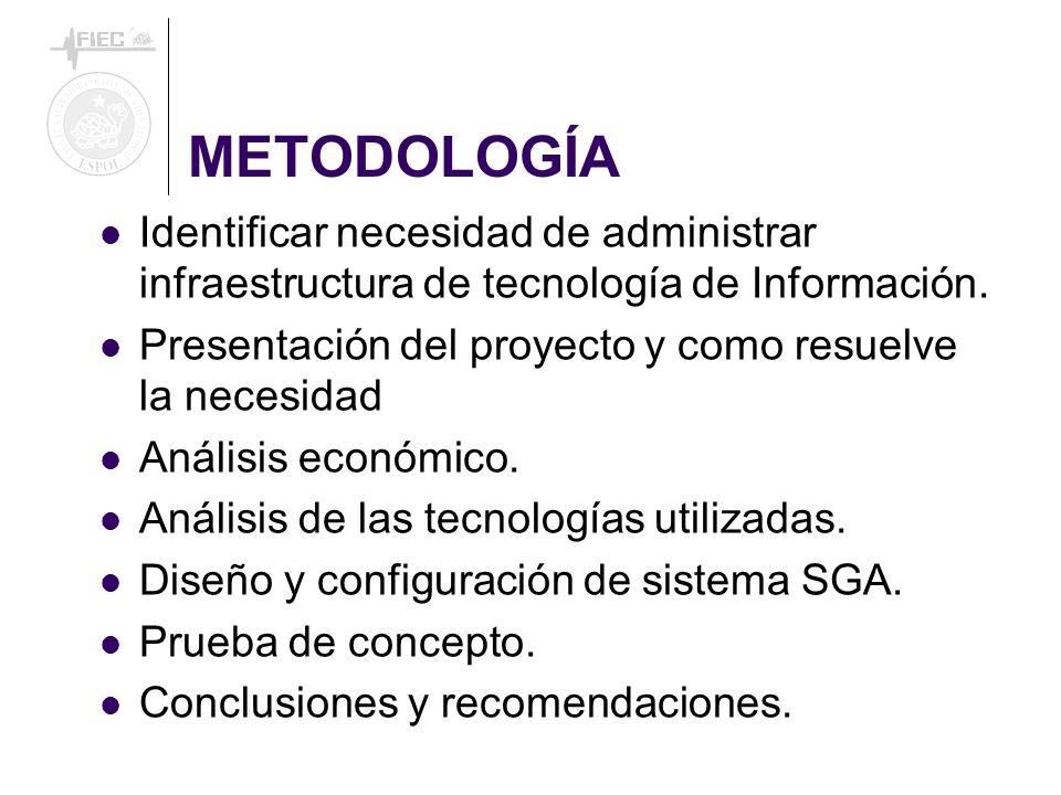 METODOLOGÍA Identificar necesidad de administrar infraestructura de tecnología de Información.