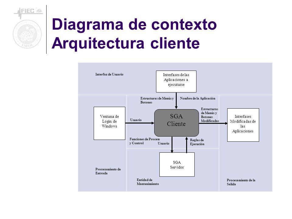 Diagrama de contexto Arquitectura cliente