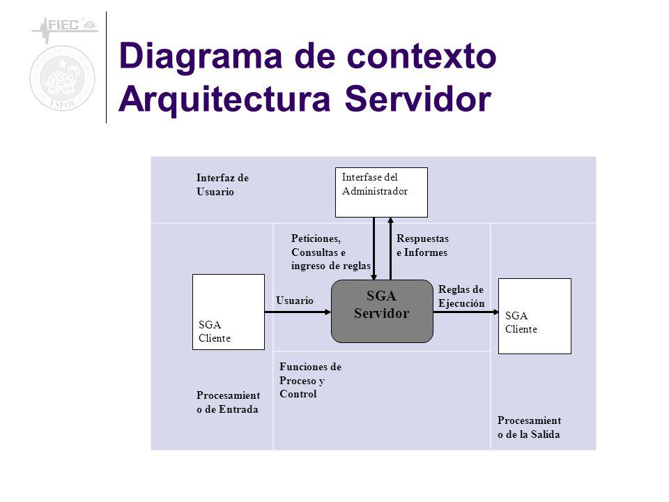 Diagrama de contexto Arquitectura Servidor