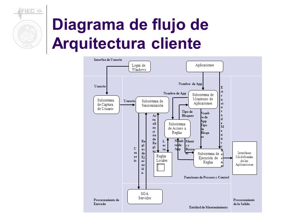 Diagrama de flujo de Arquitectura cliente