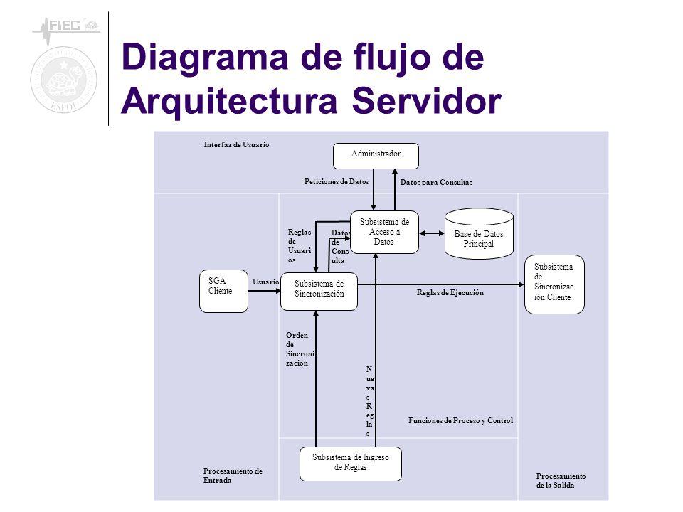 Diagrama de flujo de Arquitectura Servidor