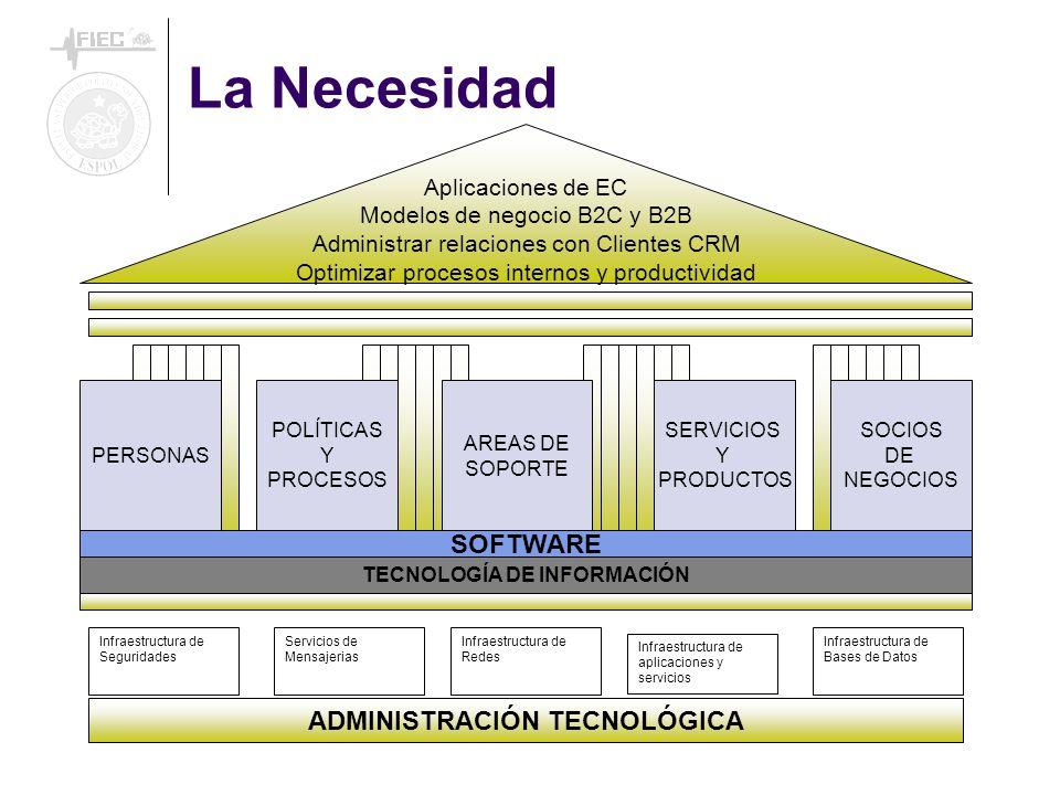 TECNOLOGÍA DE INFORMACIÓN ADMINISTRACIÓN TECNOLÓGICA