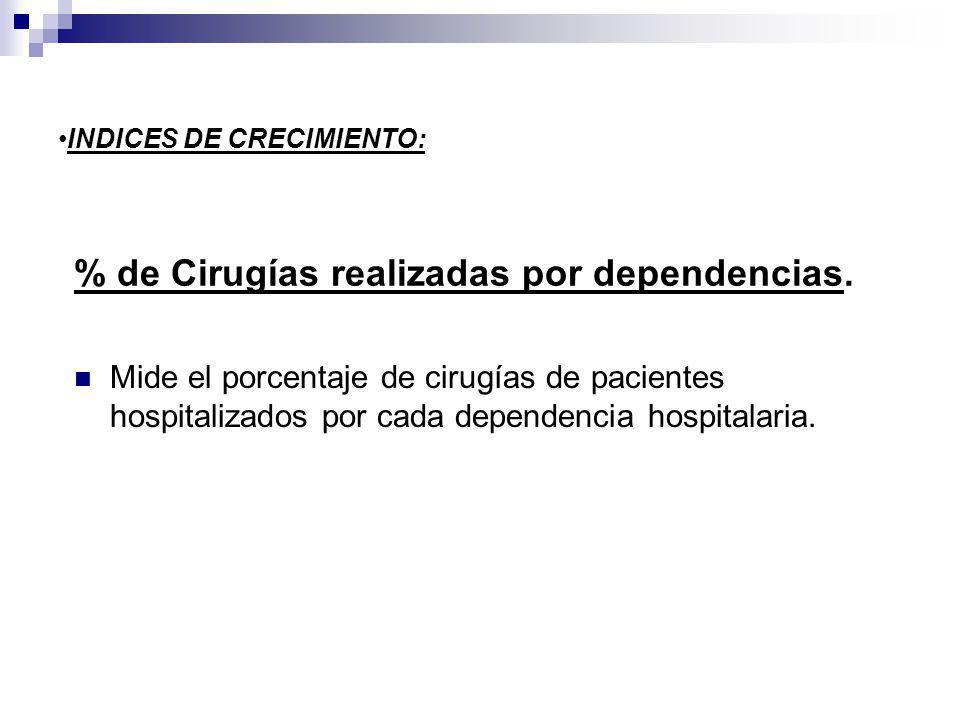 % de Cirugías realizadas por dependencias.
