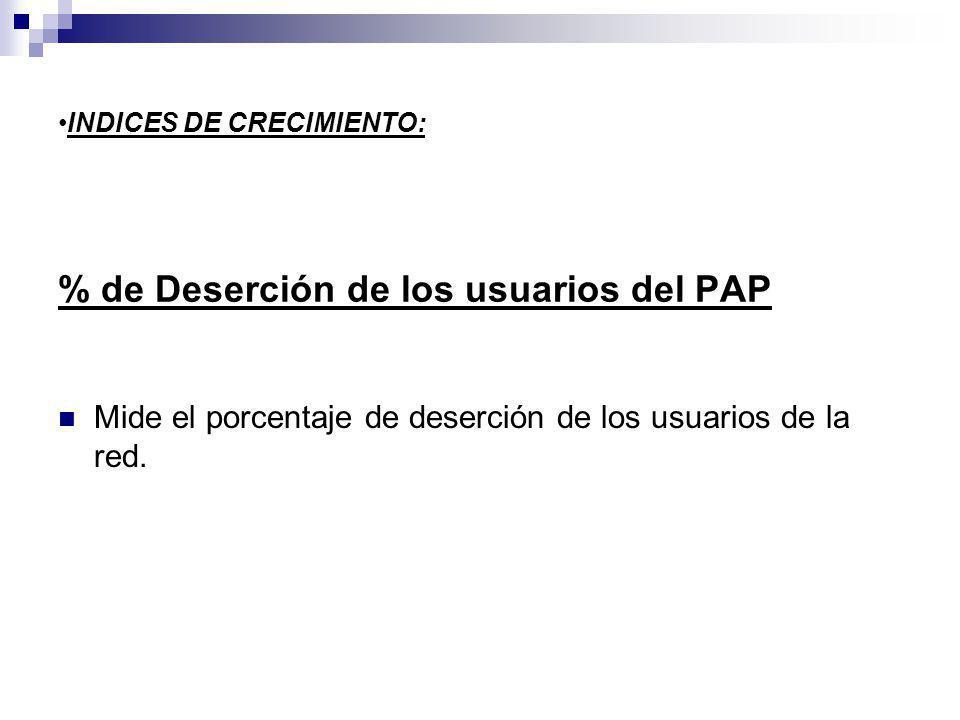% de Deserción de los usuarios del PAP