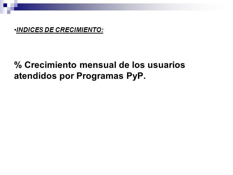 % Crecimiento mensual de los usuarios atendidos por Programas PyP.