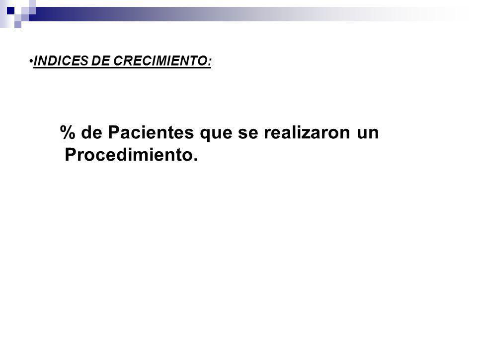 % de Pacientes que se realizaron un Procedimiento.