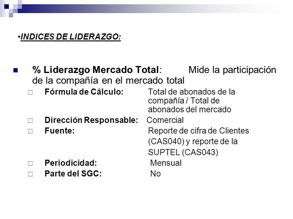 INDICES DE LIDERAZGO: % Liderazgo Mercado Total: Mide la participación de la compañía en el mercado total.