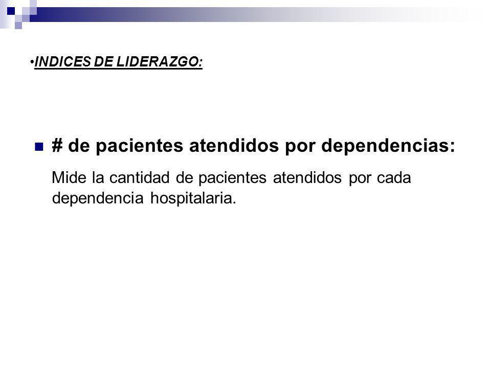 INDICES DE LIDERAZGO: # de pacientes atendidos por dependencias: Mide la cantidad de pacientes atendidos por cada dependencia hospitalaria.