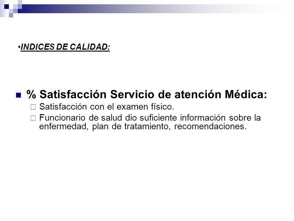 % Satisfacción Servicio de atención Médica: