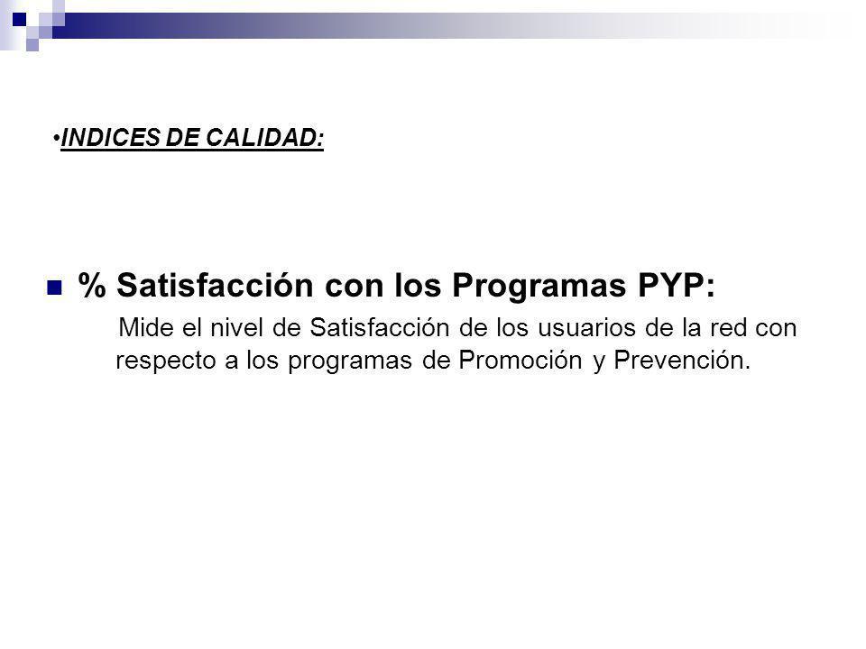 % Satisfacción con los Programas PYP: