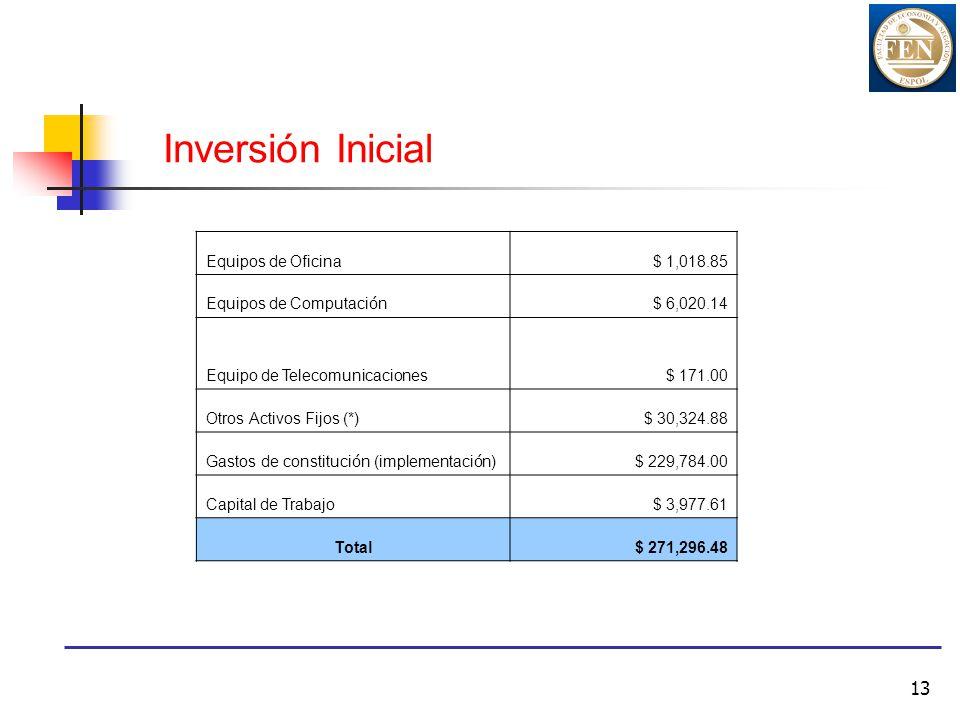 Inversión Inicial Equipos de Oficina $ 1,018.85 Equipos de Computación
