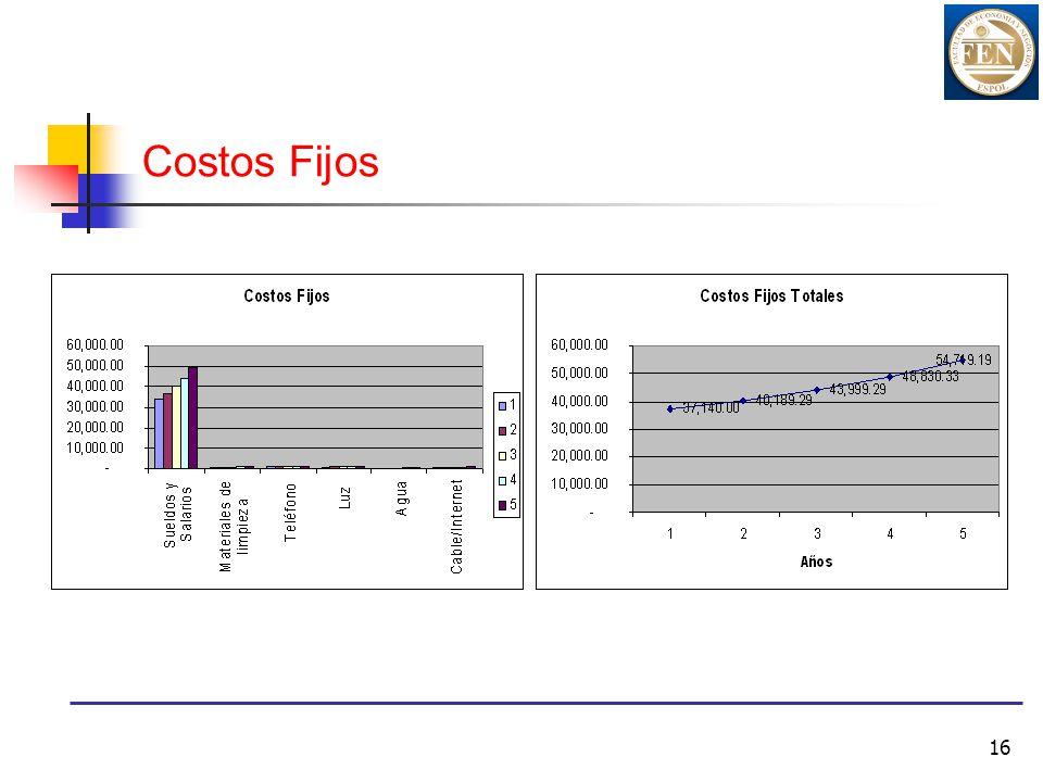 Costos Fijos