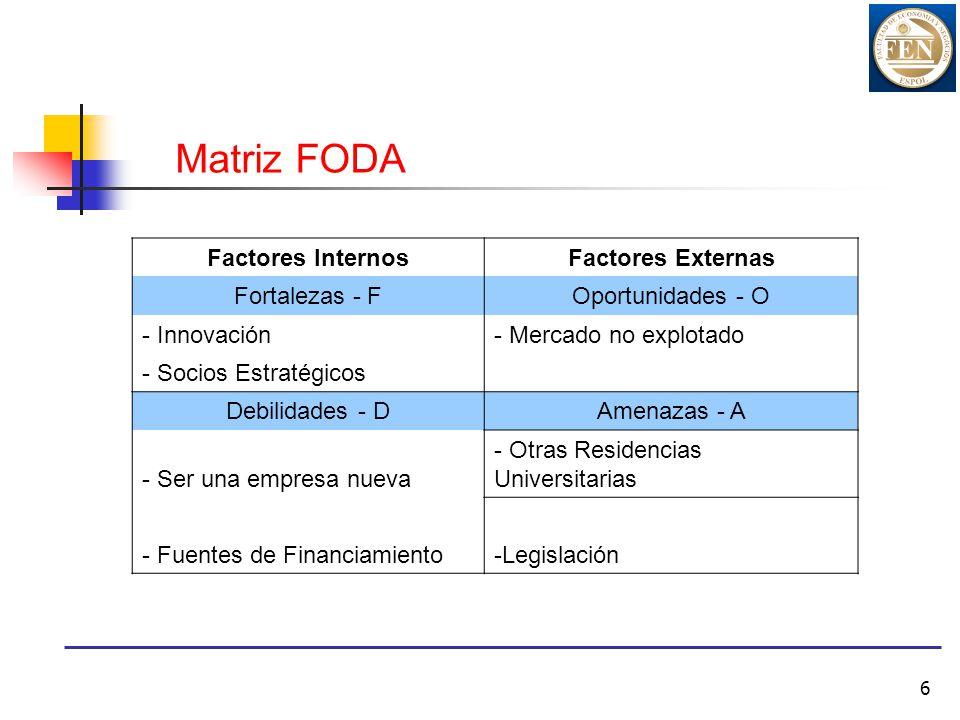 Matriz FODA Factores Internos Factores Externas Fortalezas - F