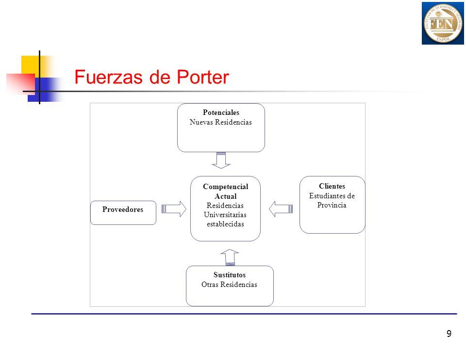 Fuerzas de Porter Potenciales Nuevas Residencias Competencial Actual