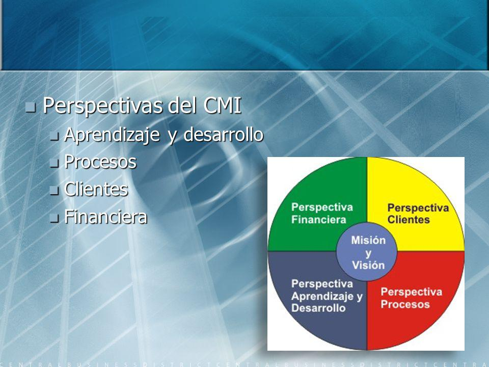 Perspectivas del CMI Aprendizaje y desarrollo Procesos Clientes