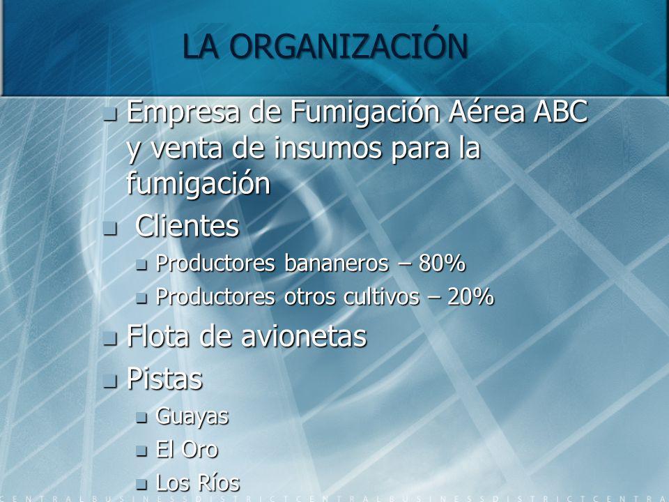 LA ORGANIZACIÓN Empresa de Fumigación Aérea ABC y venta de insumos para la fumigación. Clientes. Productores bananeros – 80%