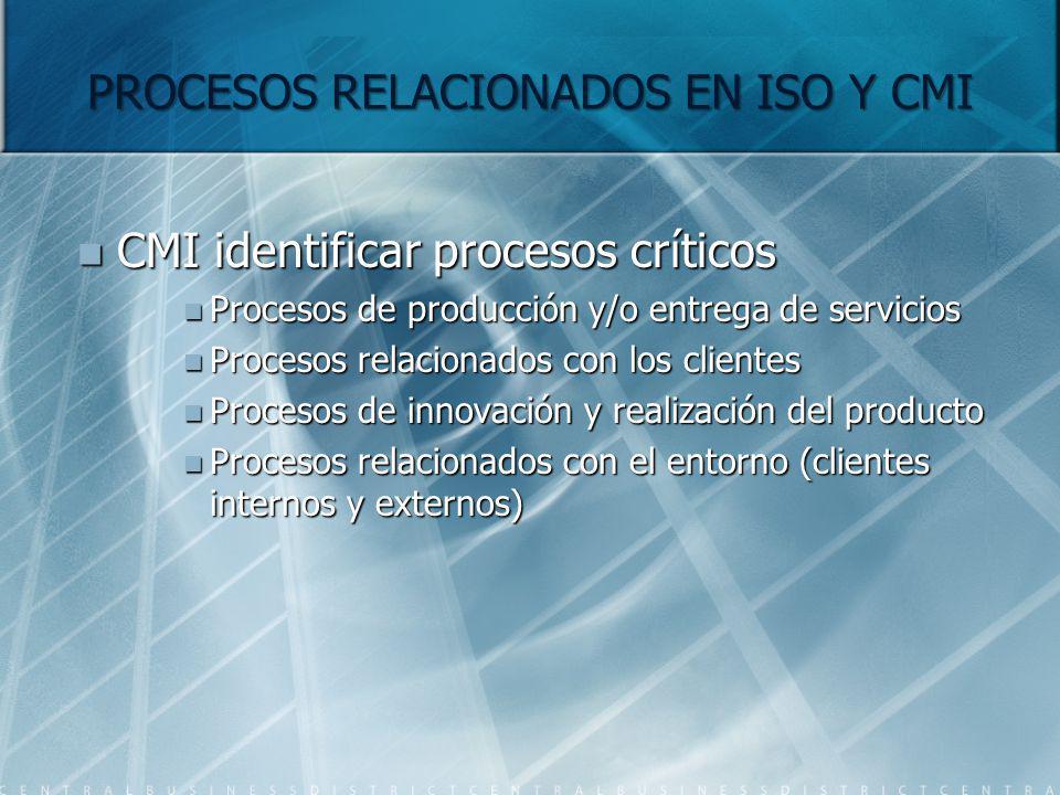 PROCESOS RELACIONADOS EN ISO Y CMI