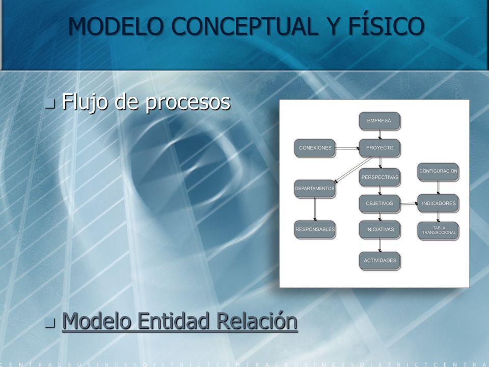 MODELO CONCEPTUAL Y FÍSICO