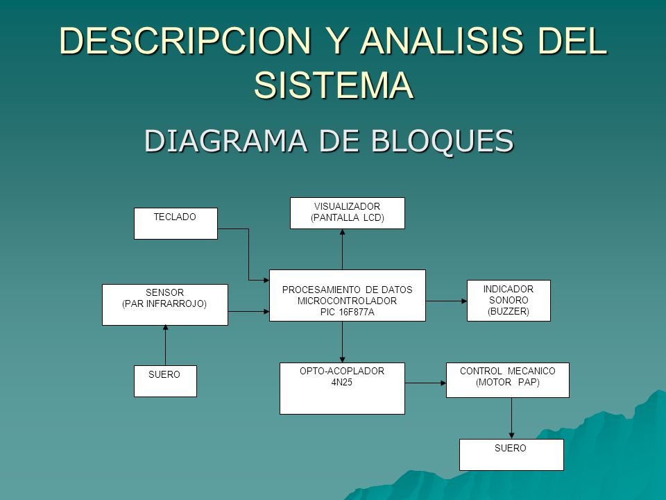 DESCRIPCION Y ANALISIS DEL SISTEMA