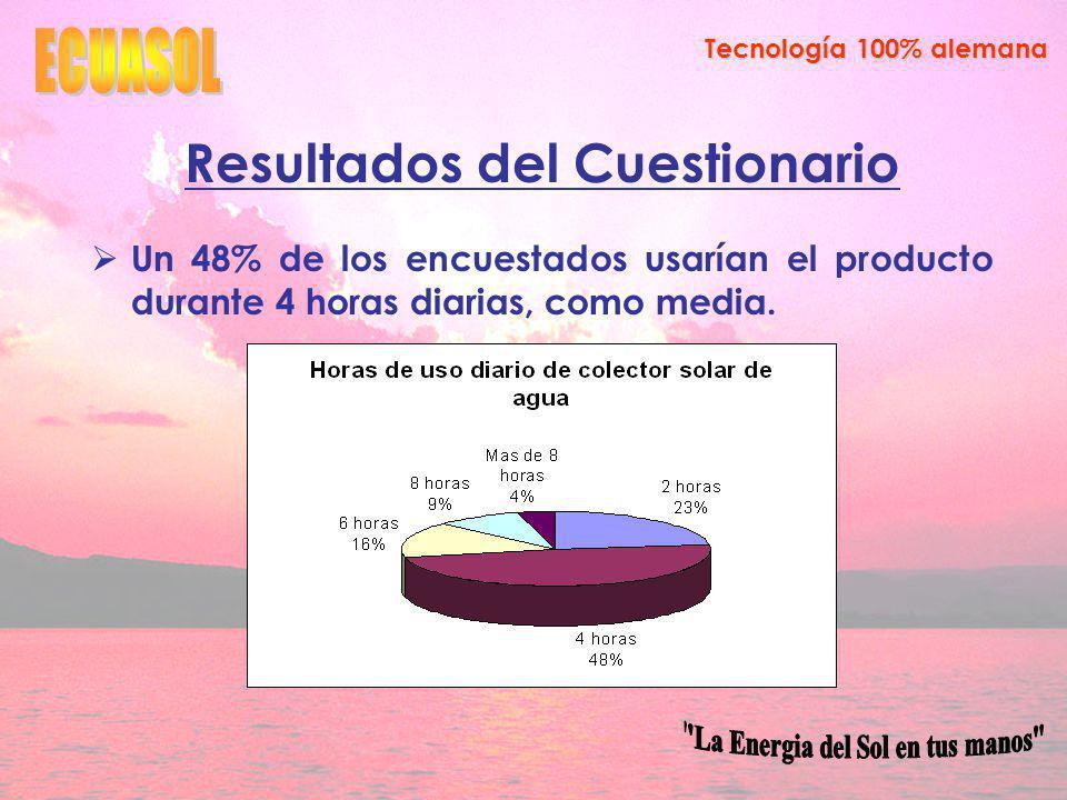 Resultados del Cuestionario La Energia del Sol en tus manos